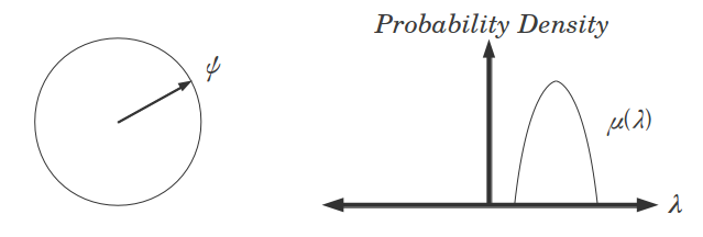 Representation of a quantum state in an ontic model